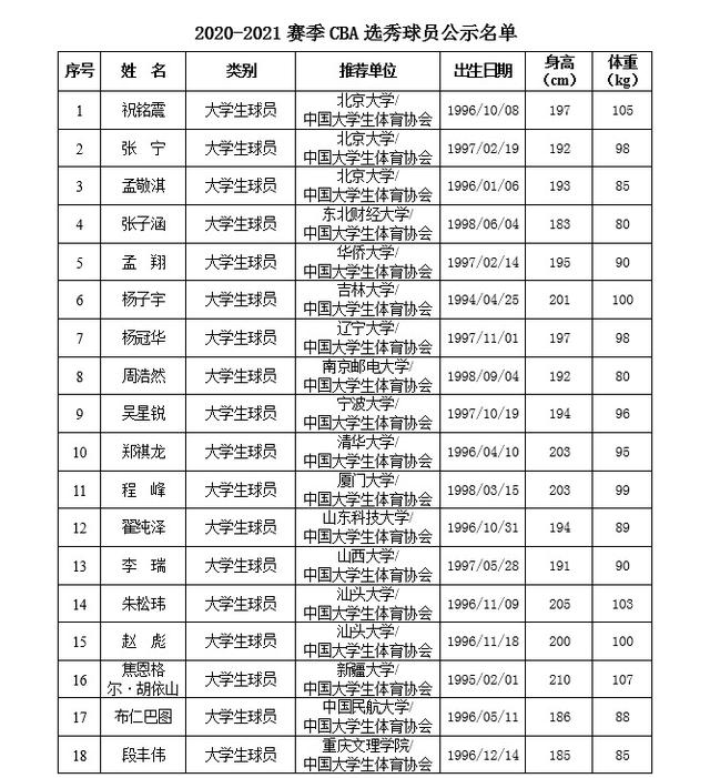 CBA选秀抽签:广州队获榜眼签,江门21岁少年成状元大热门