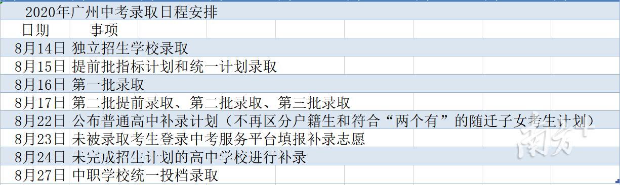 广州中考提前批高分优先投档线698分,普高最低控制线520分