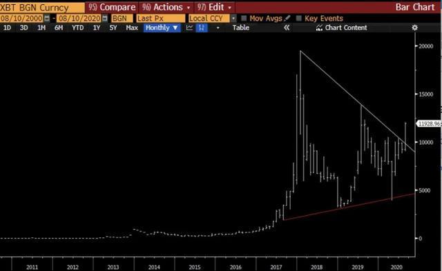 华尔街基金管理人:比特币将成为未来2年表现最佳的资产