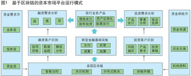 《中国金融》 区块链赋能资本市场平台化转型