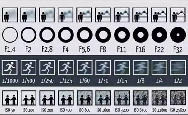 5年摄影知识总结,这6步帮助你系统学好摄影