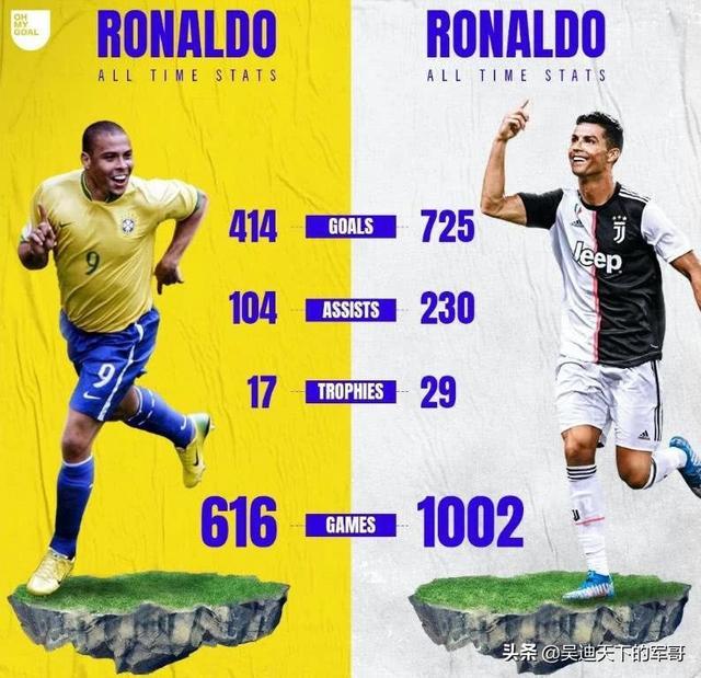 有人说,大罗巅峰是无敌的,那他是不是比巅峰梅西进球多、助攻多、传威胁性球多、过人多?