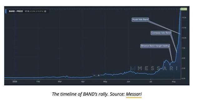 Coinbase造富效应后恐抛售?Band未来如何发展?