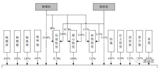 仙迪股份連載一:曾遭多次行政處罰的仙迪股份闖關IPO電商成短板