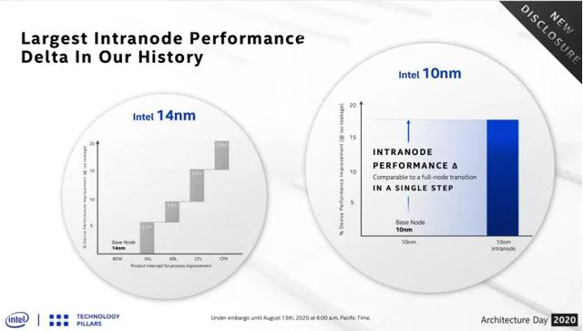 跳票数年,<mark data-type=institutions data-id=3437dab4-c82a-453e-8dd9-46a27001ab4f>英特尔</mark>10nm终现身:重新定义晶体管架构,性能提升超15%