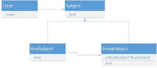 为什么java动态代理中,最终都转换为调用invok方法?