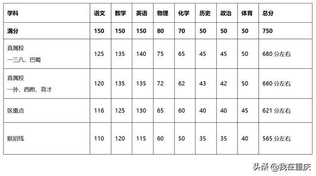 今年中考重庆南开中学的录取分数线大概会在多少