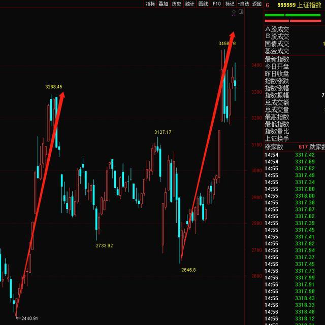 简单看图-上证指数后市分析