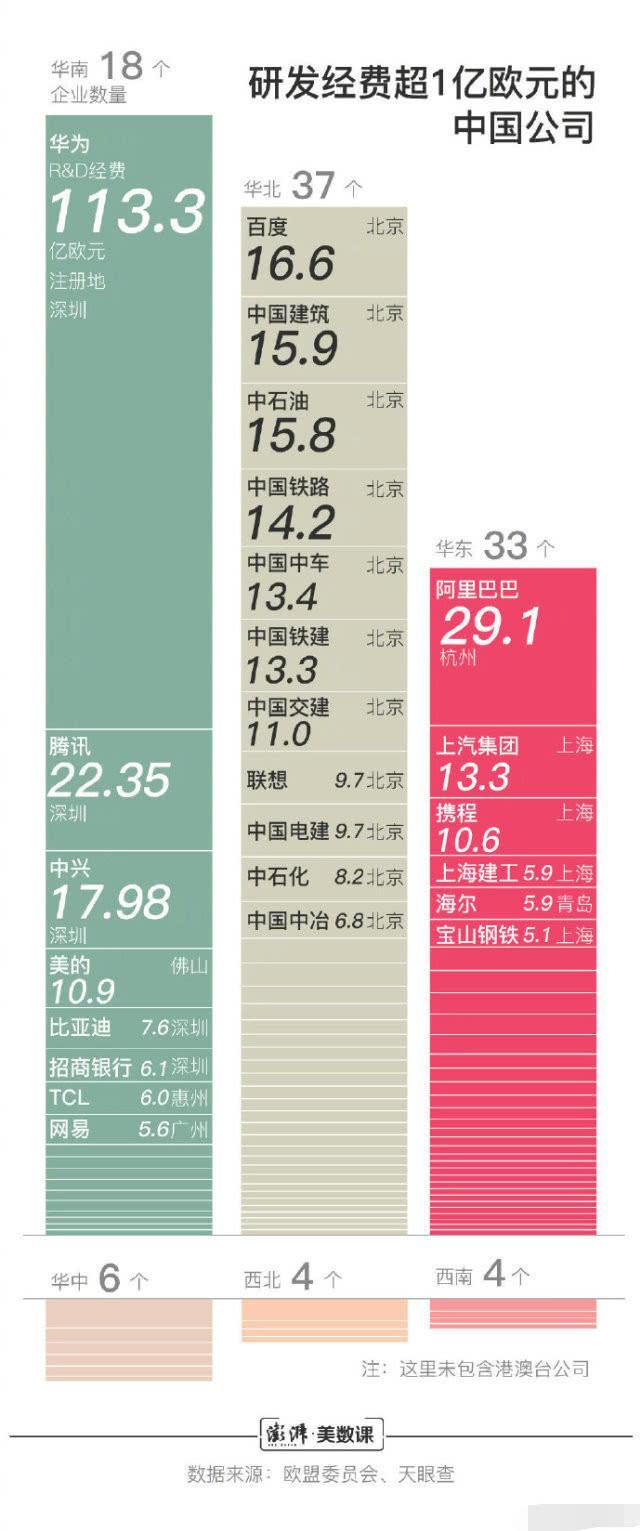 华为201万年薪在科技公司是怎样水平,对比美国硅谷薪资