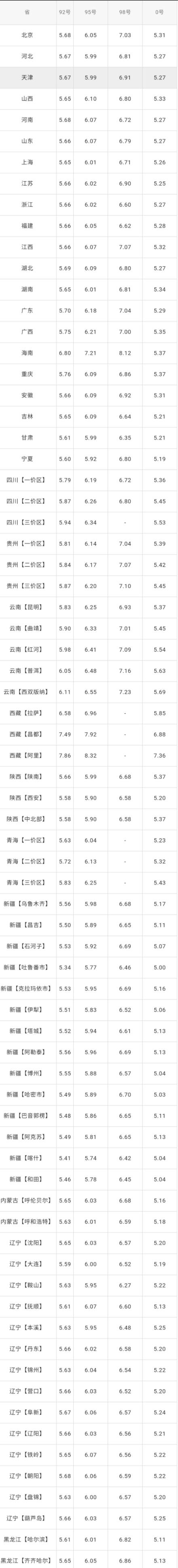 全国油价调整信息:8月13日调整后:全国92、95号汽油价格表