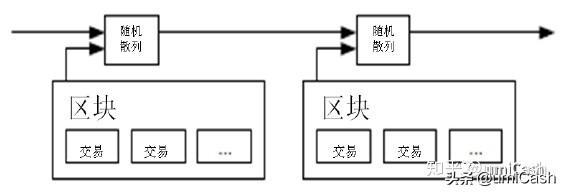 比特币:一种点对点的电子现金系统