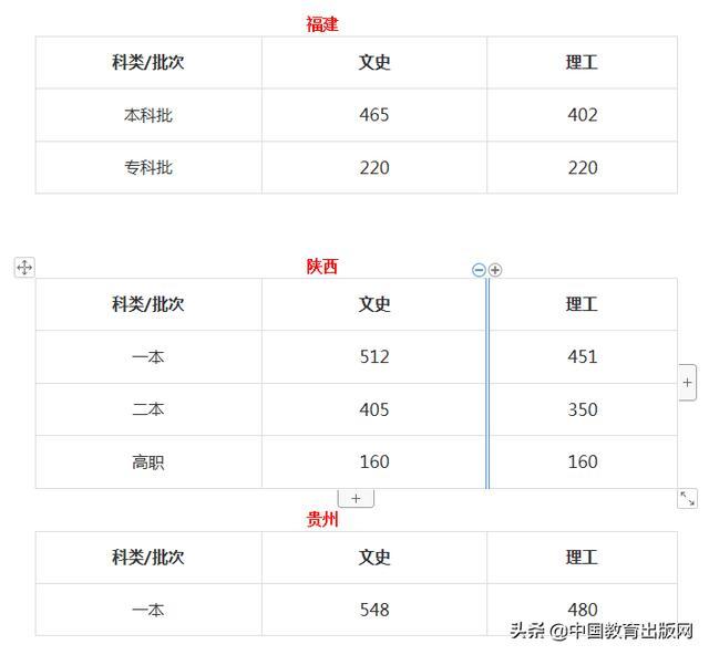 2020年河南、江苏、福建、陕西、贵州等地高考分数线汇总