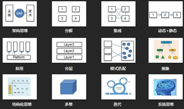 一文讲解业务系统软件架构设计核心内容和逻辑