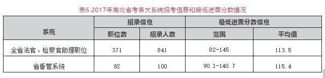 湖北省考五地已出计划共招2010人!