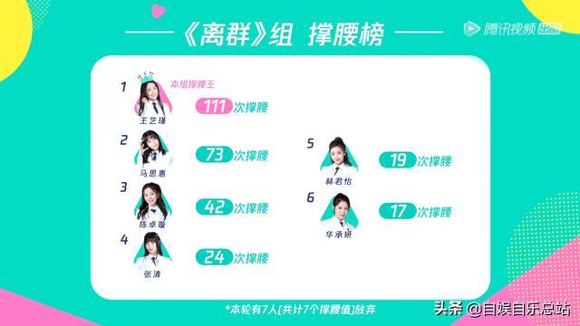 王艺瑾坐拥两大优势,陈卓璇默默努力,半分钟的拉票依旧无力回天