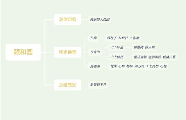 颐和园世界遗产导游词作文400字第1篇图片