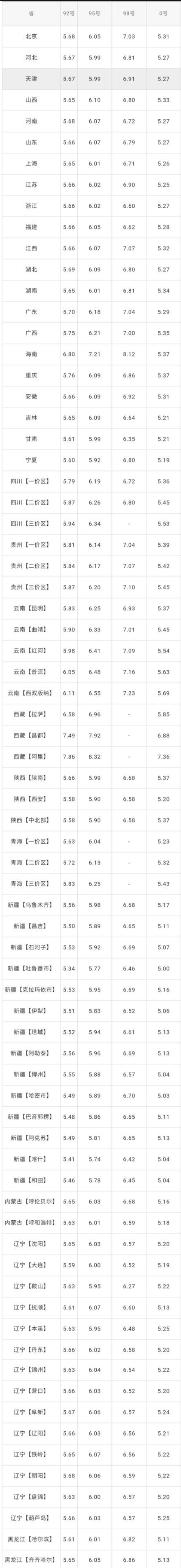 全國油價調整信息:8月12日調整后:全國92、95號汽油價格表
