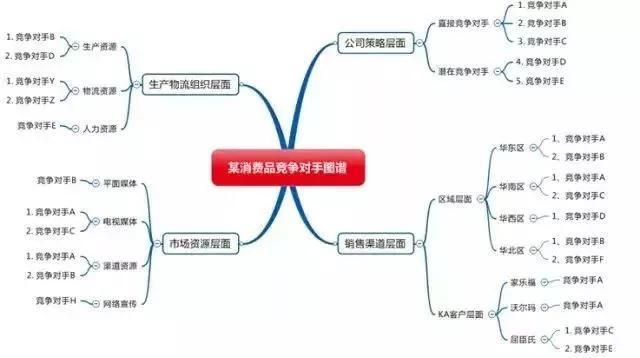竞争对手分析报告(产品竞争分析范文)