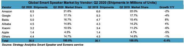 中国智能音箱市场形成三足鼎立,百度阿里小米谁更领先?