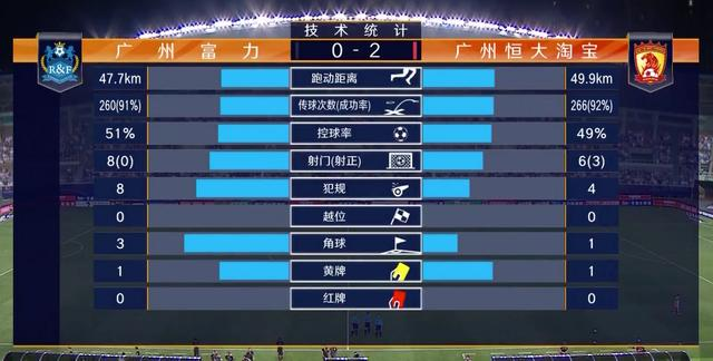中超最新积分榜:恒大德比战5球大胜,开局2连胜0失球登顶