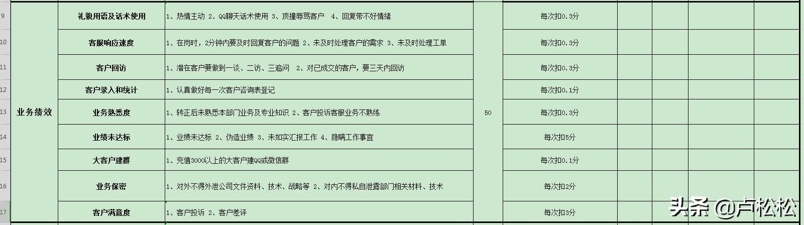 卢松松:松松客服KPI绩效考核表经验分享