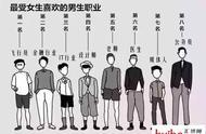 听说,这些是重庆最容易脱单的职业