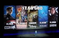 迪士尼大法好!去年票房76亿美元!未来三年上映19部大片!