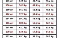 女生有多在意男生的身高,男生就有多在意女生的体重