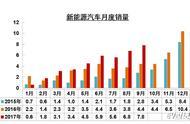 中汽协:9月新能源汽车销售7.8万辆 全年70万+销量无悬念