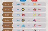 马上开始RNG跟FNC的小组赛,你认为谁能获得比赛胜利?