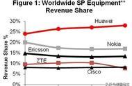 华为5G竞争对手爱立信承认在多国行贿,向美国交10亿美金求和
