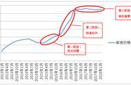 11个月二手房均价下跌6.6%!本轮北京楼市周期的回顾、分析和预测