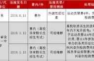 女排奥运会冠军杨方旭,因服用兴奋剂被停赛四年