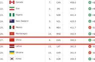 FIBA最新排名:中国男篮第27,5个世界杯对手第几?难怪输给他们