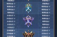 王者荣耀官宣开启新赛季,英雄联盟手游怕是难抵挡