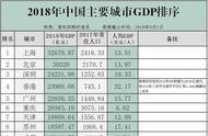 2018全国主要城市的GDP排名