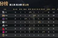 绝地求生PCL第三周周决赛:VG战队强势夺冠,4AM位居第五