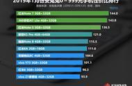 安兔兔发布:2019年1月手机性价比排行榜