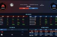 LOL:S9小组赛Day3预测:The Shy对决经济学家Nuguri,FPX有望开胡
