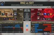 RNG再次战输SKT,和上次是那么的相似突然就没了