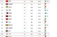 中国第27名!FIBA排名中国最高是多少?
