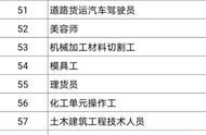 100个短缺职业排行榜
