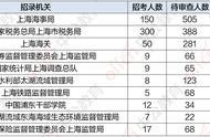 「截止19日9时」国考上海地区报名11610人 最热职位竞争比404:1