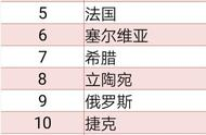 国际篮联部分国家队排名:中国男篮亚洲第二,排世界第27
