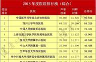 全国最好医院及专科排行榜发布,长沙这些上榜(建议收藏)