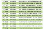 深圳一高中招聘20人,录取清北19人