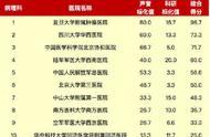 收藏!最新中国医院综合排行榜、专科排行全名单