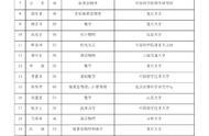 最新!2019年中国科学院院士增选初步候选人名单出炉