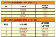 绿地控股8000亿负债超上海,张玉良欲重回巅峰