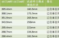 台风利奇马距离青岛120公里 山东多地破单日降水极值记录